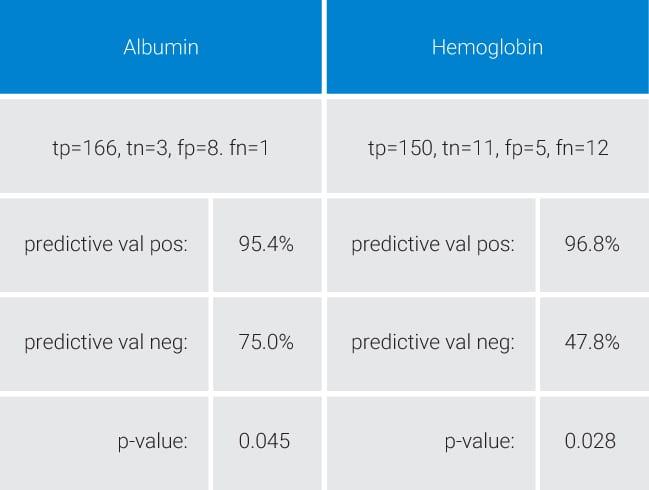 albumin-hemoglobin-chart